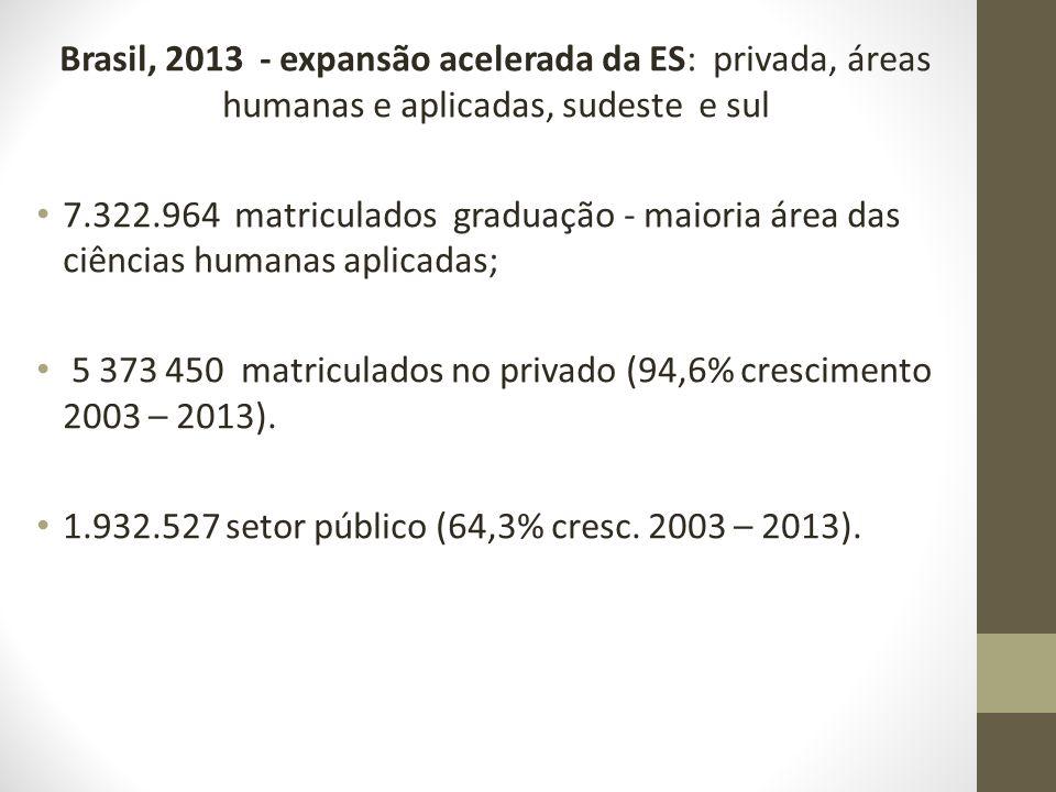 Brasil, 2013 - expansão acelerada da ES: privada, áreas humanas e aplicadas, sudeste e sul