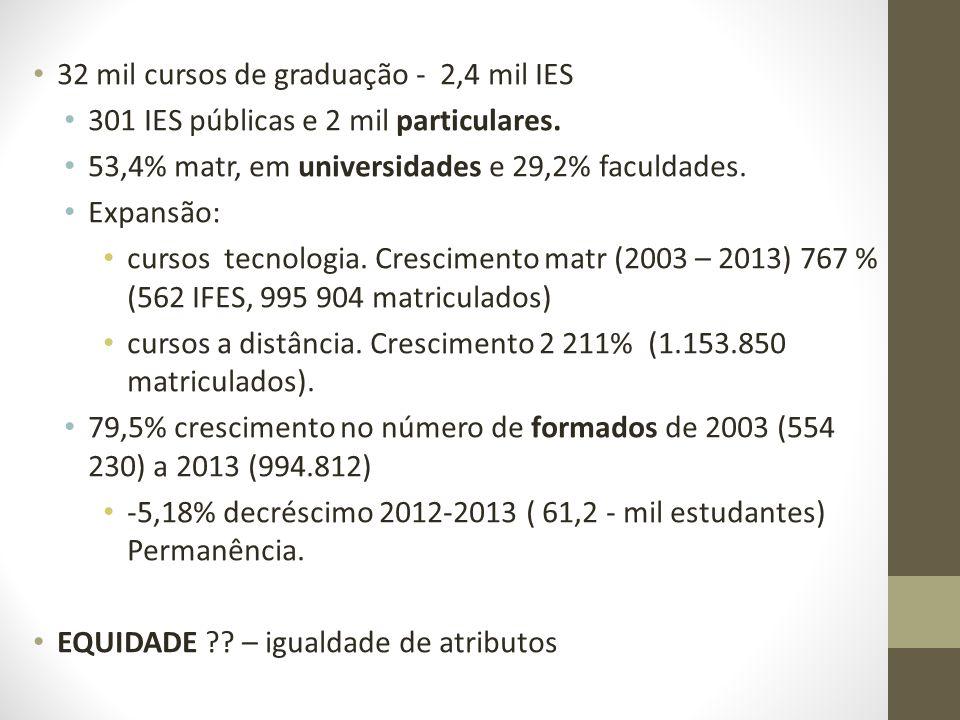 32 mil cursos de graduação - 2,4 mil IES