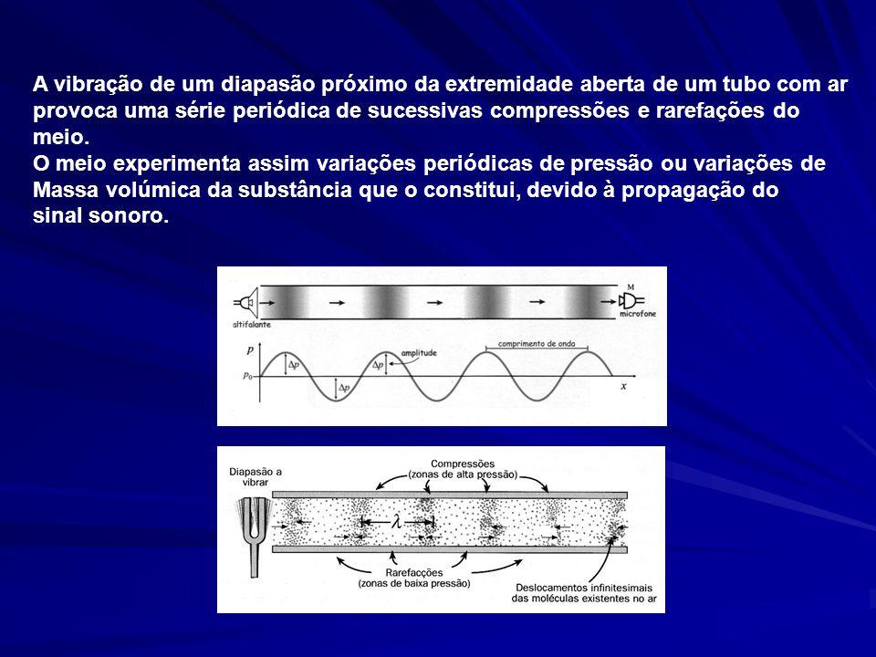 A vibração de um diapasão próximo da extremidade aberta de um tubo com ar