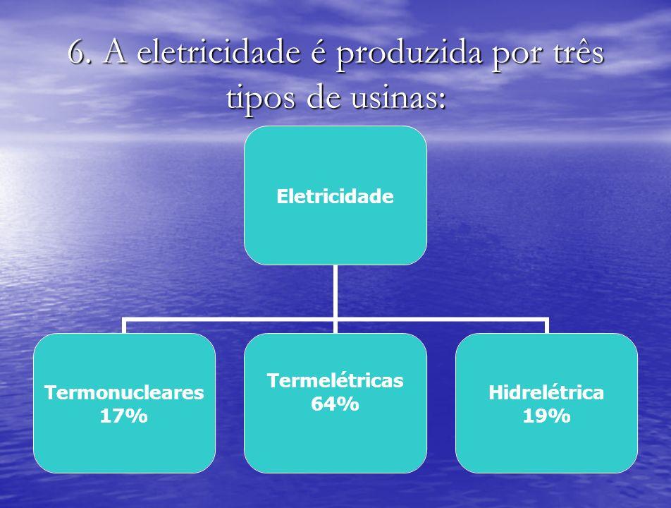 6. A eletricidade é produzida por três tipos de usinas: