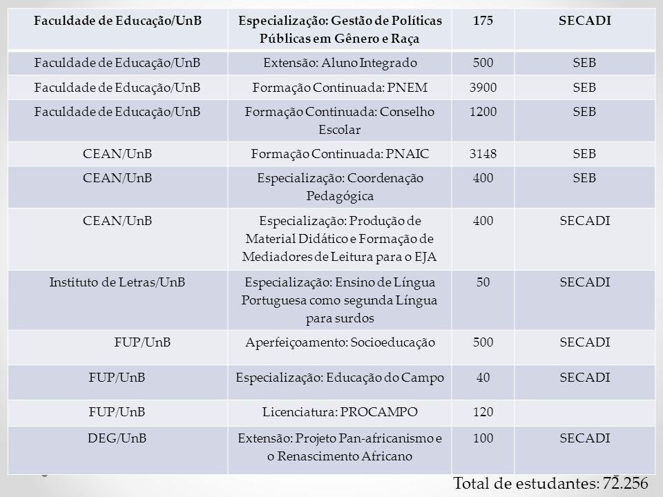 Total de estudantes: 72.256 Faculdade de Educação/UnB