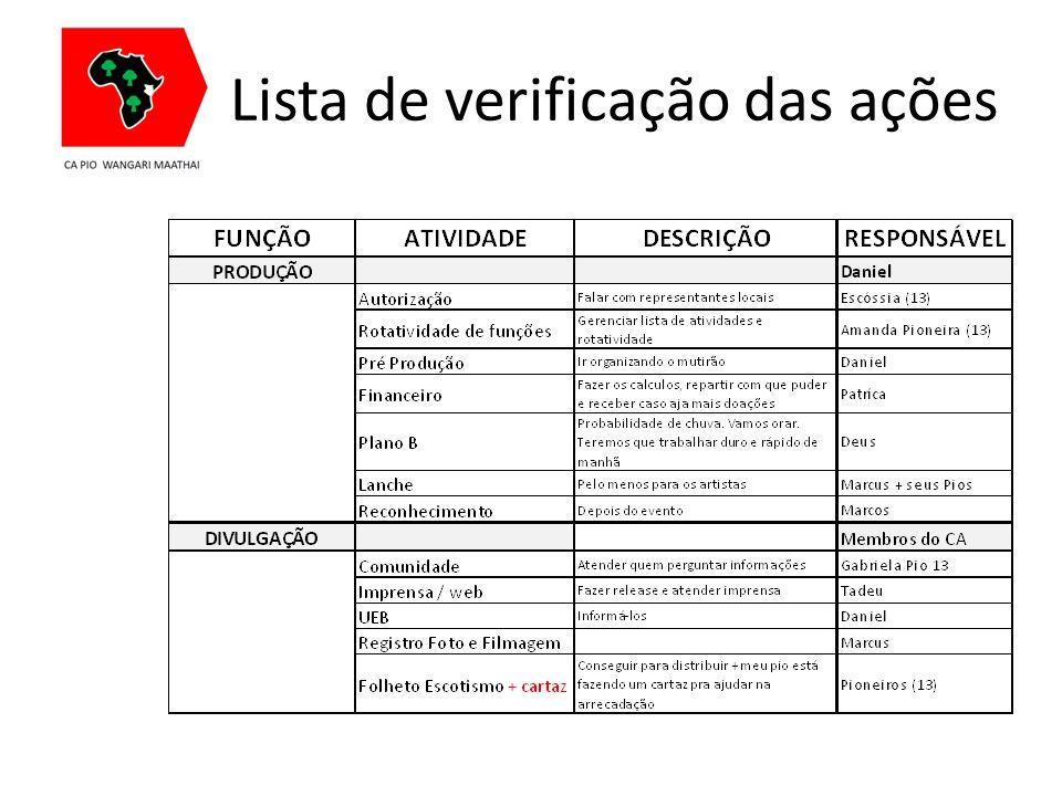 Lista de verificação das ações