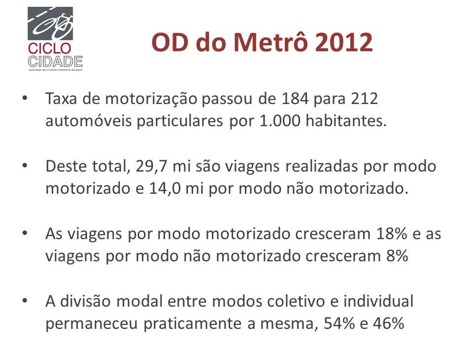 OD do Metrô 2012 Taxa de motorização passou de 184 para 212 automóveis particulares por 1.000 habitantes.