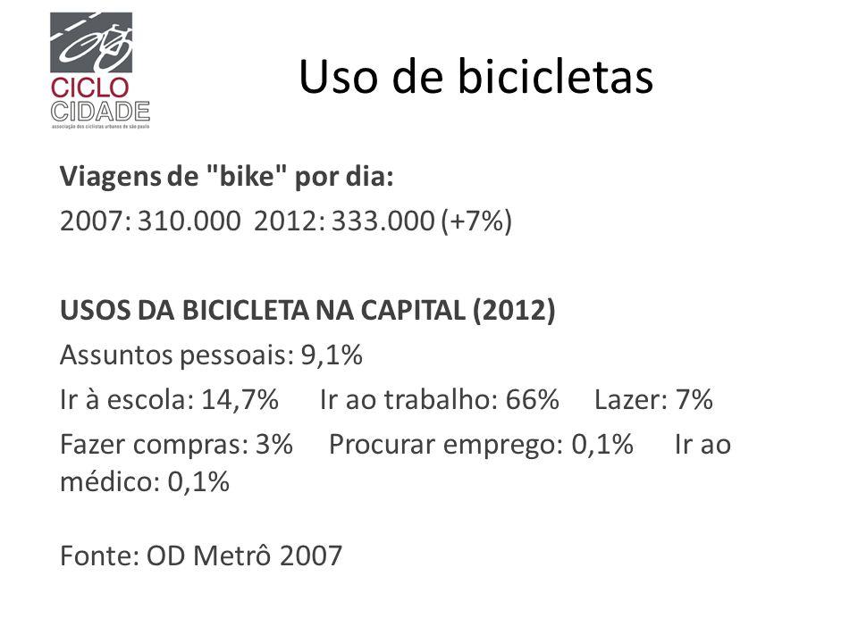 Uso de bicicletas Viagens de bike por dia: