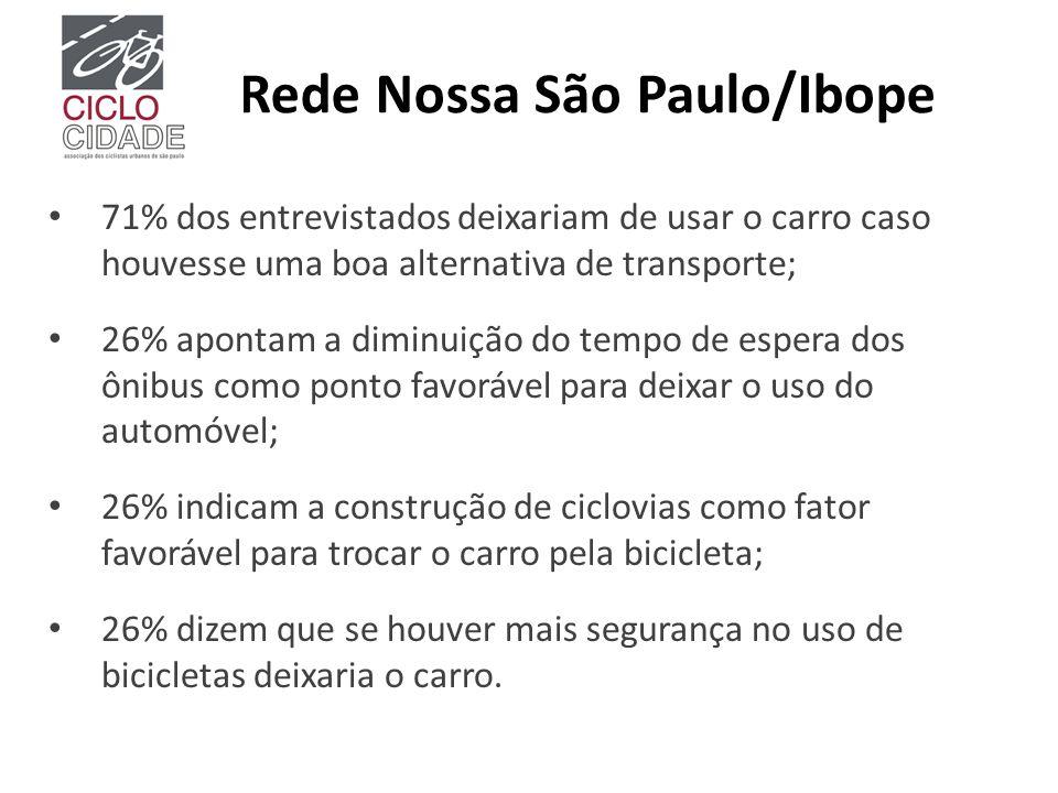 Rede Nossa São Paulo/Ibope