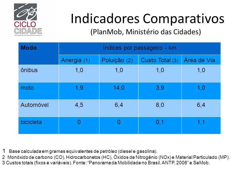 Indicadores Comparativos (PlanMob, Ministério das Cidades)