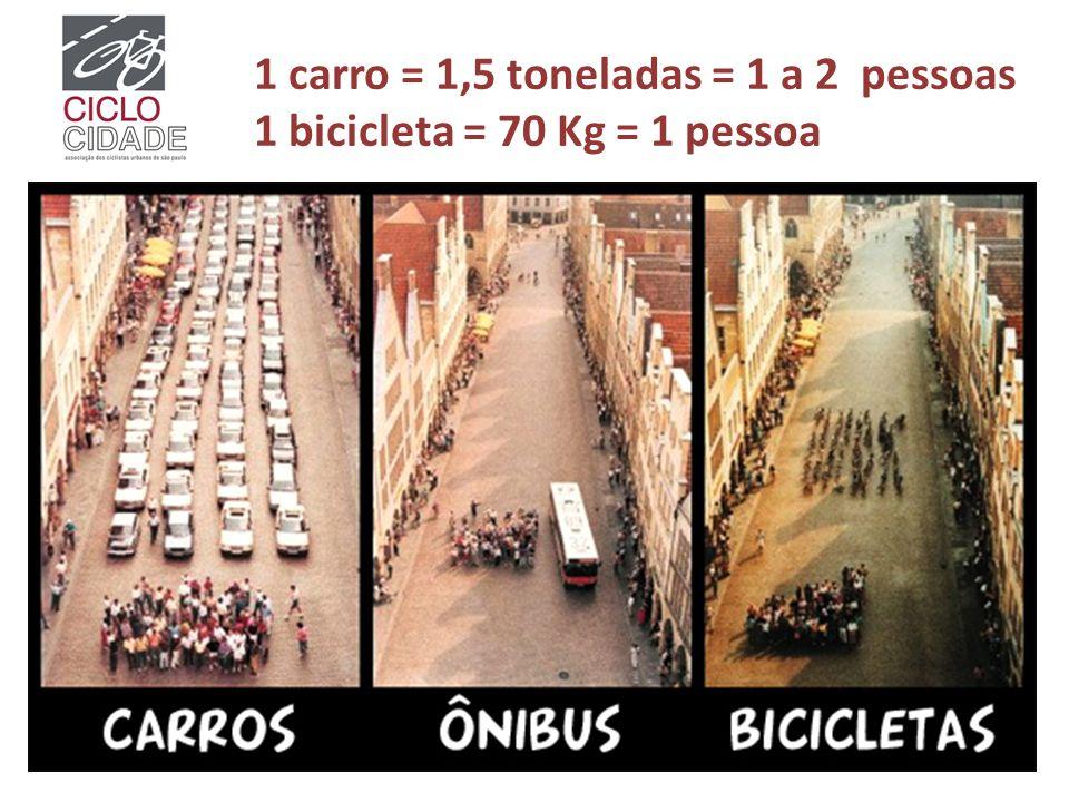 1 carro = 1,5 toneladas = 1 a 2 pessoas