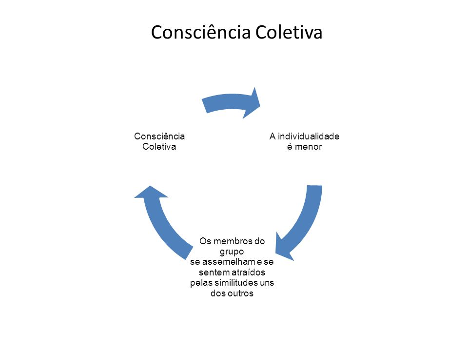 Consciência Coletiva A individualidade é menor Os membros do grupo
