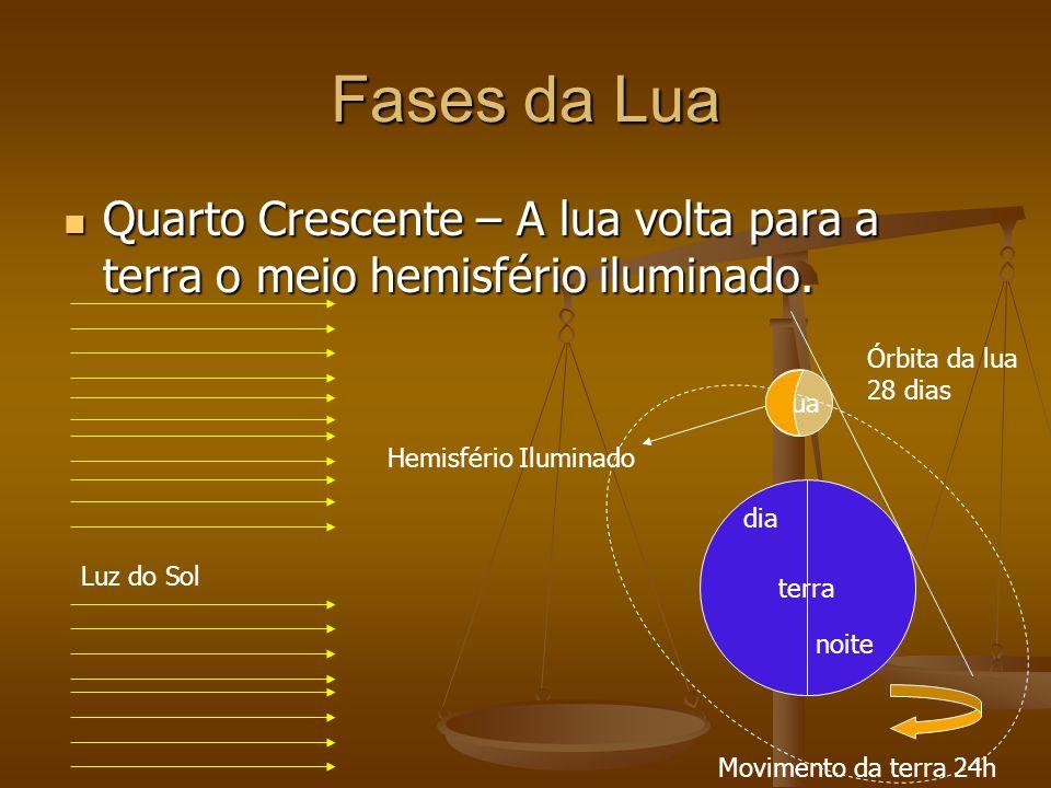 Fases da Lua Quarto Crescente – A lua volta para a terra o meio hemisfério iluminado. Órbita da lua.
