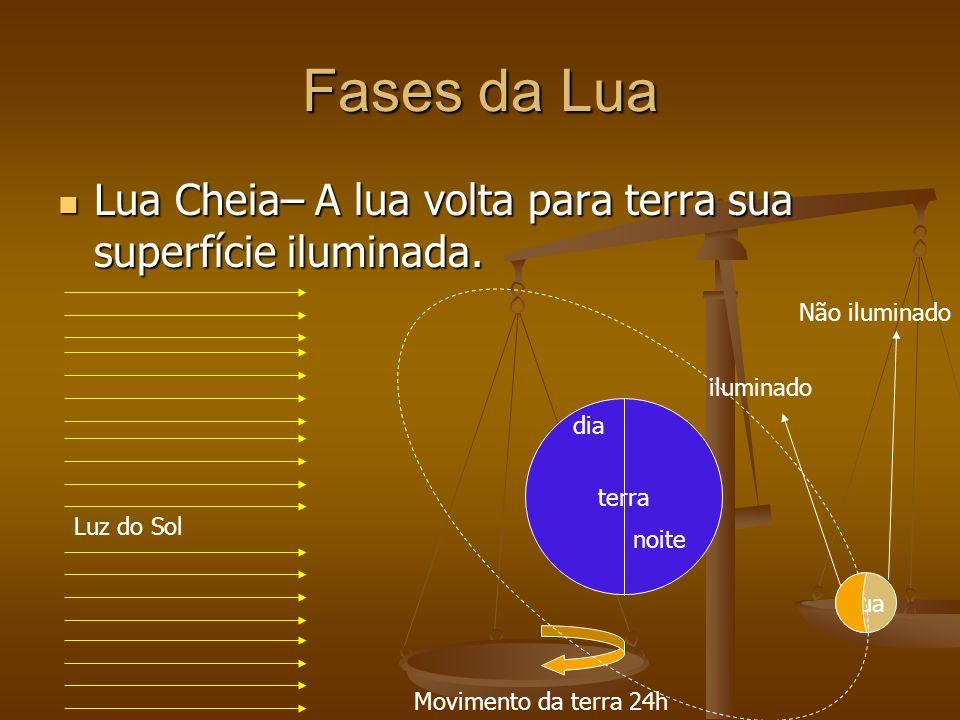 Fases da Lua Lua Cheia– A lua volta para terra sua superfície iluminada. Não iluminado. iluminado.