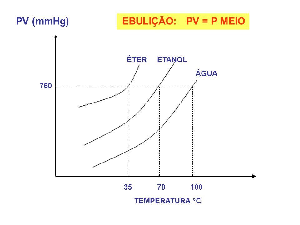 PV (mmHg) EBULIÇÃO: PV = P MEIO