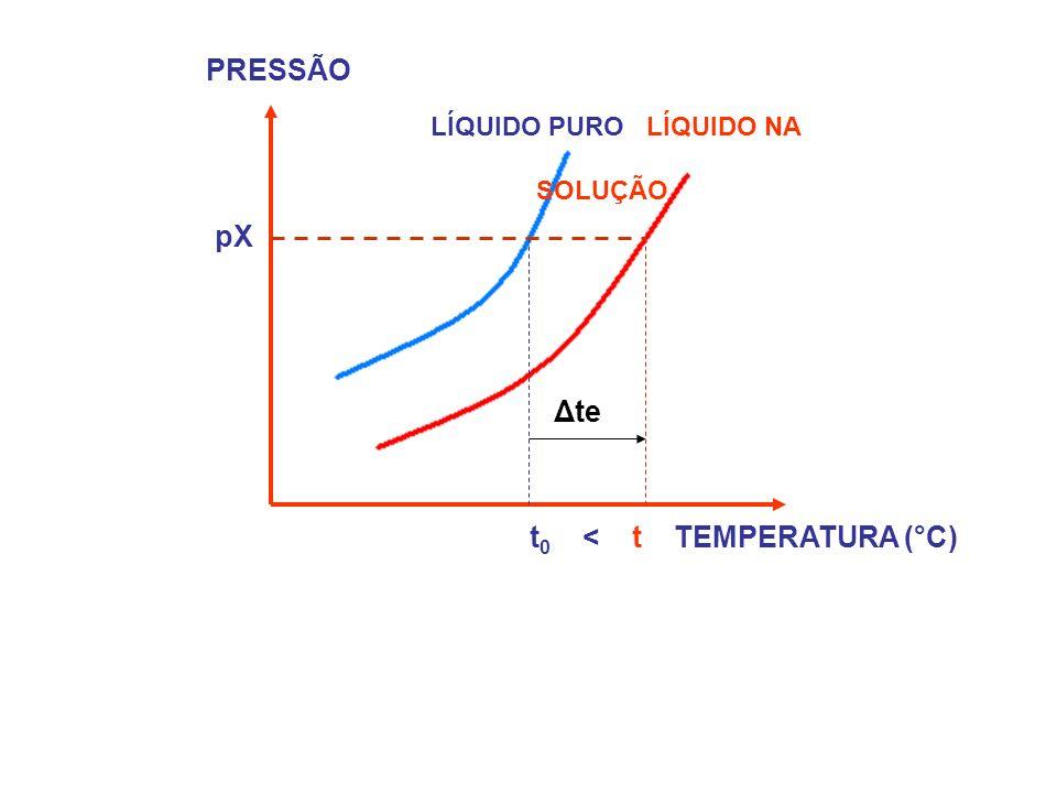 t0 < t TEMPERATURA (°C)