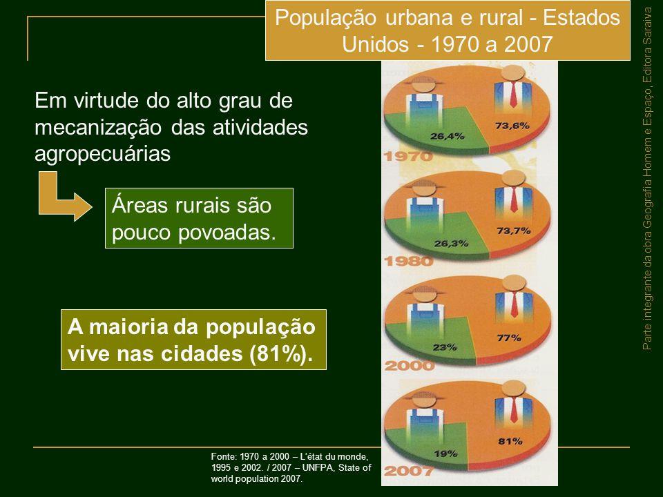 População urbana e rural - Estados Unidos - 1970 a 2007