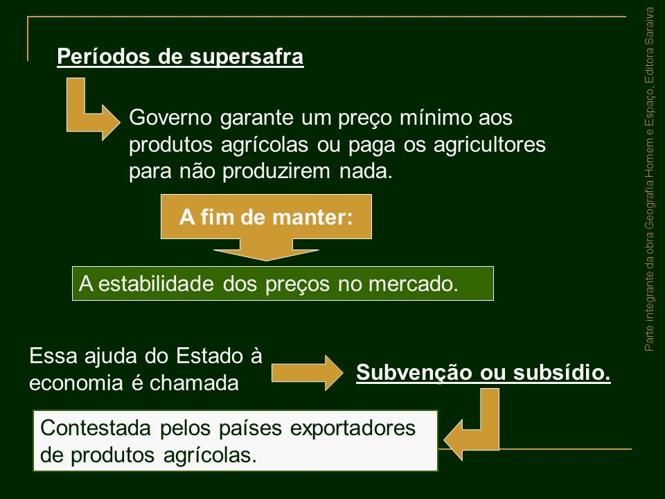Períodos de supersafra