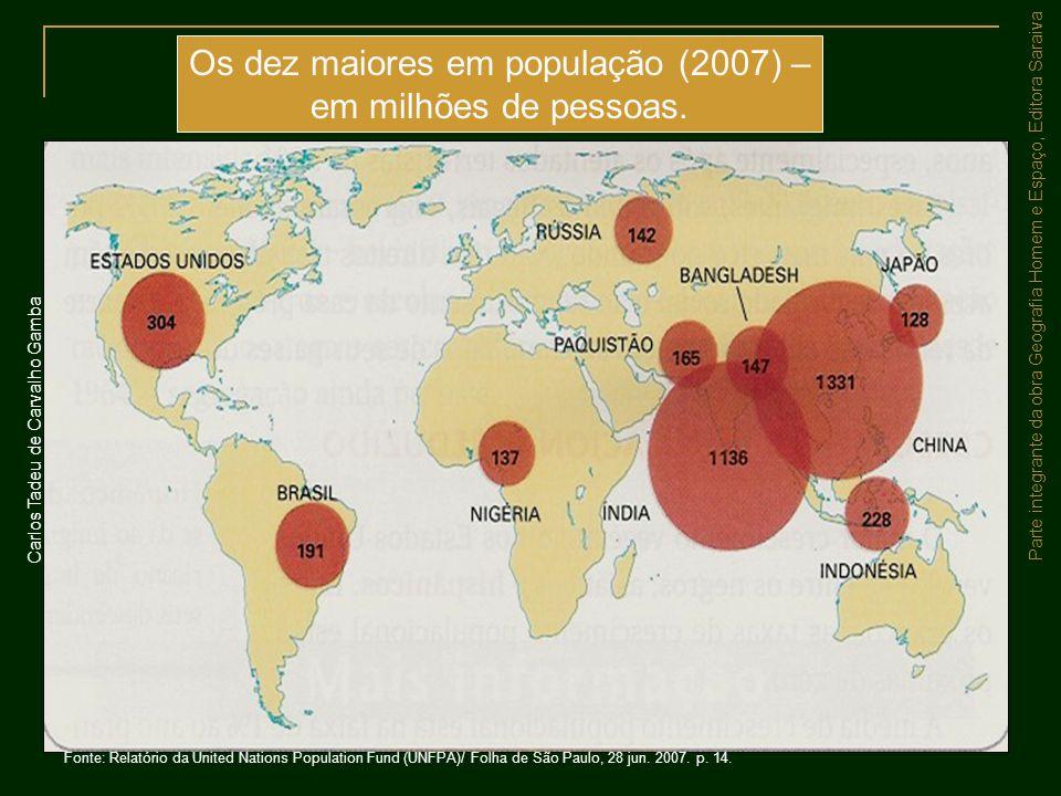 Os dez maiores em população (2007) – em milhões de pessoas.