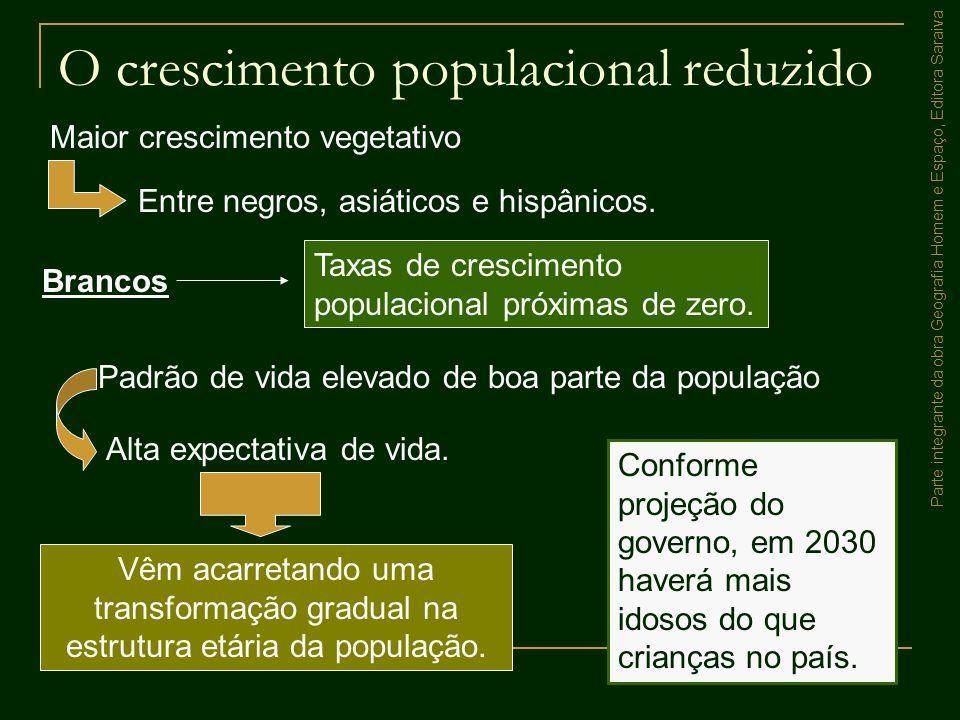 O crescimento populacional reduzido