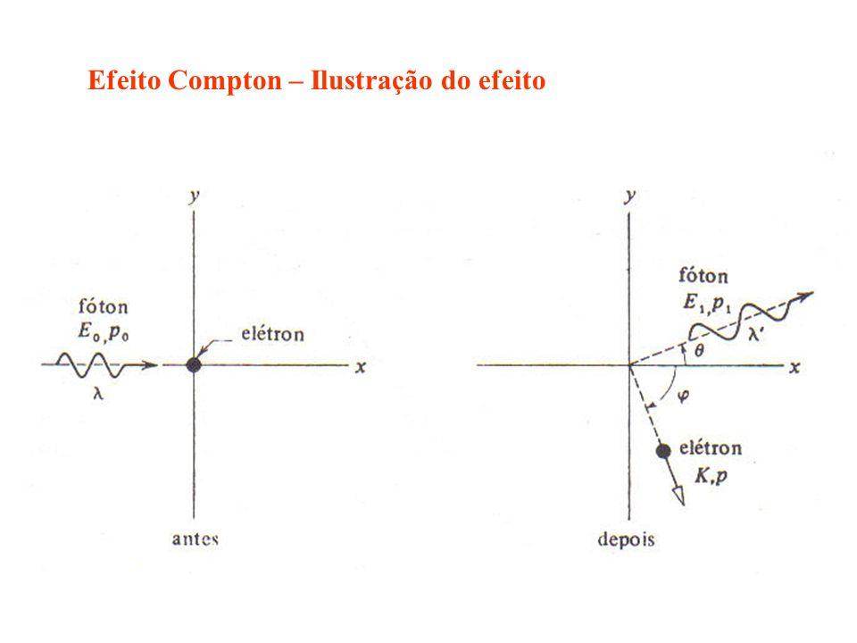 Efeito Compton – Ilustração do efeito