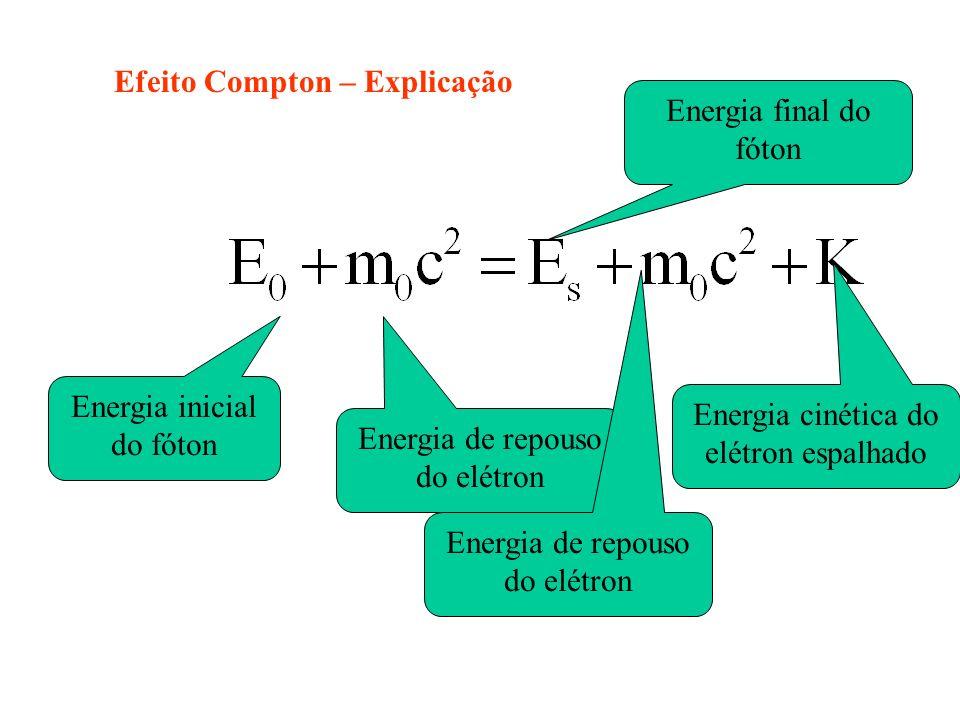 Efeito Compton – Explicação Energia final do fóton