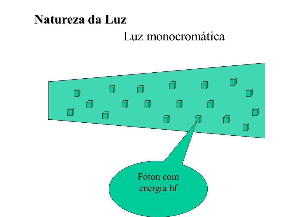 Natureza da Luz Luz monocromática Fóton com energia hf