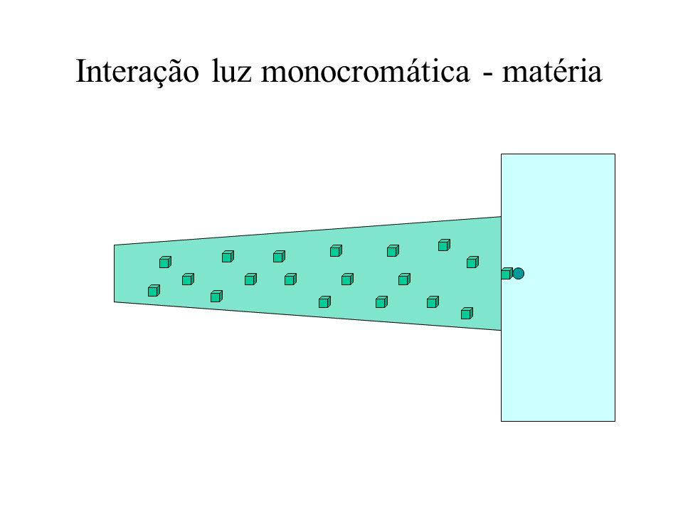 Interação luz monocromática - matéria