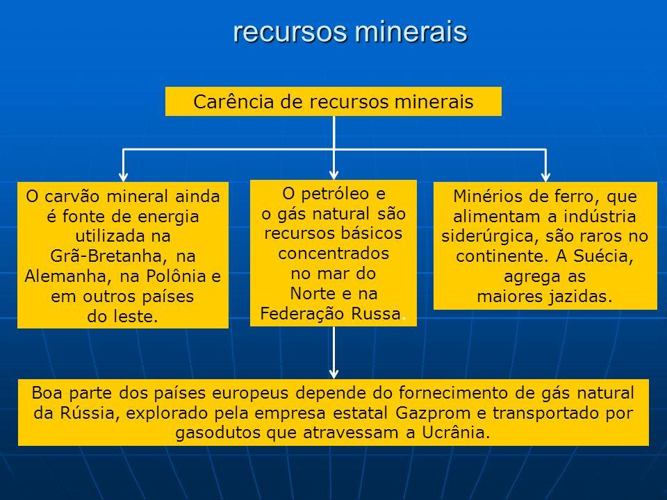 Carência de recursos minerais