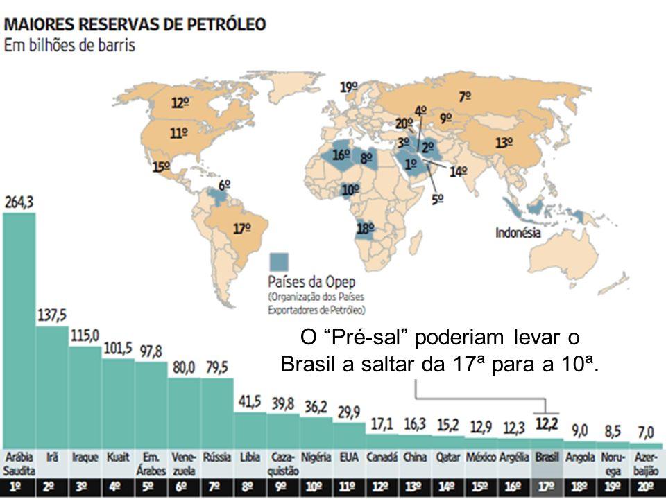 O Pré-sal poderiam levar o Brasil a saltar da 17ª para a 10ª.