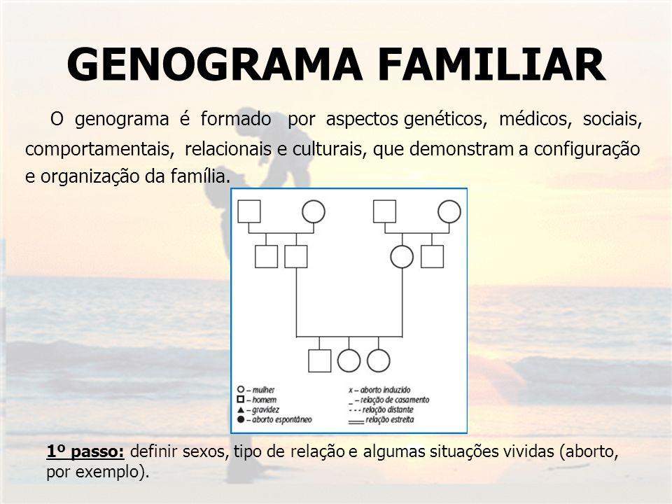 GENOGRAMA FAMILIAR O genograma é formado por aspectos genéticos, médicos, sociais,