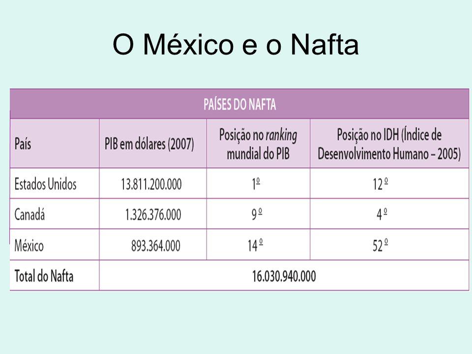 O México e o Nafta