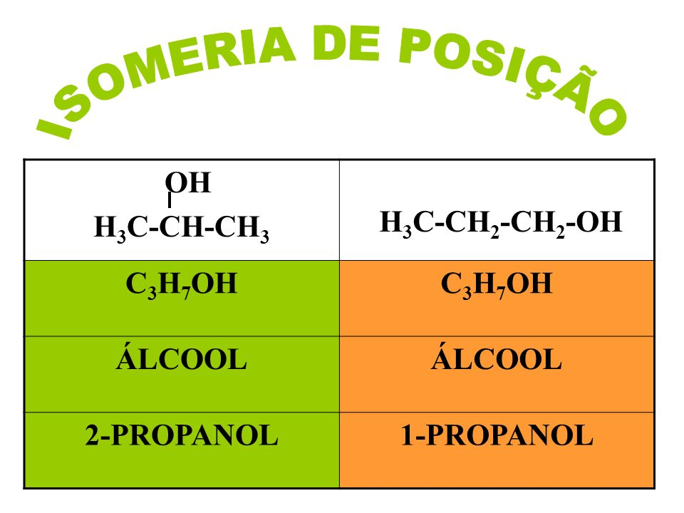 ISOMERIA DE POSIÇÃO H3C-CH-CH3 H3C-CH2-CH2-OH C3H7OH ÁLCOOL 2-PROPANOL