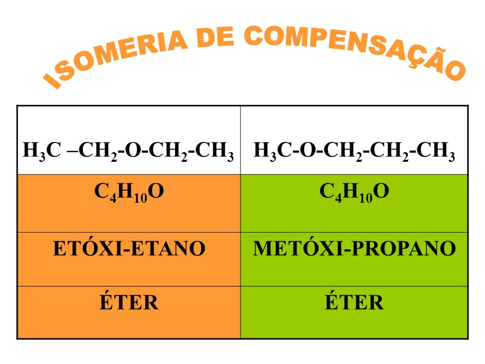 ISOMERIA DE COMPENSAÇÃO
