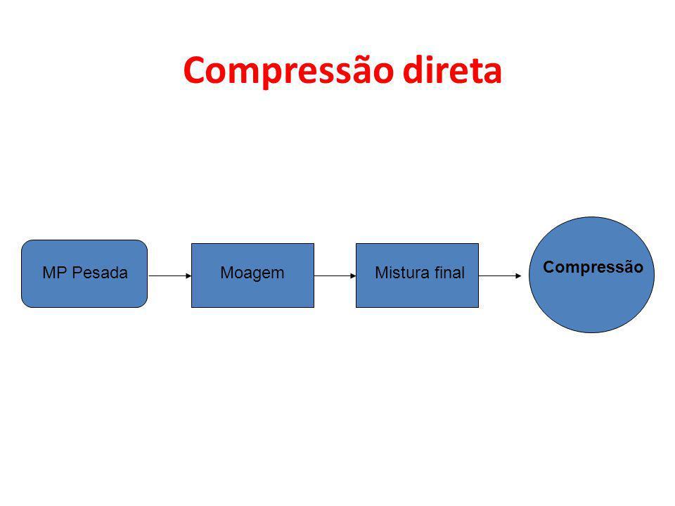 Compressão direta Compressão MP Pesada Moagem Mistura final