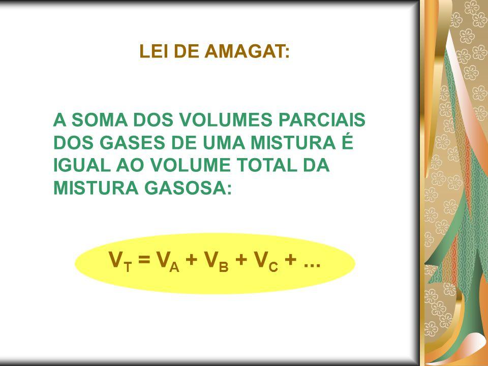 VT = VA + VB + VC + ... LEI DE AMAGAT: