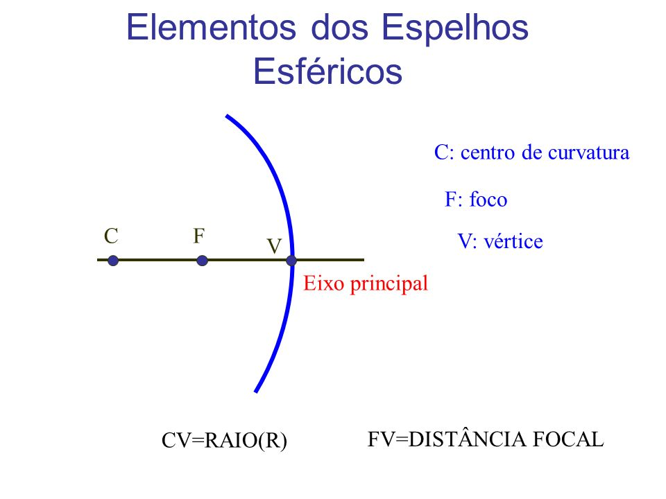 Elementos dos Espelhos Esféricos