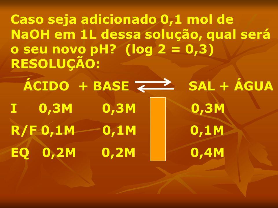 Caso seja adicionado 0,1 mol de NaOH em 1L dessa solução, qual será o seu novo pH (log 2 = 0,3) RESOLUÇÃO: