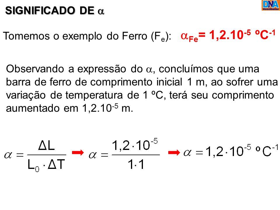 aFe= 1,2.10-5 ºC-1 SIGNIFICADO DE a Tomemos o exemplo do Ferro (Fe):