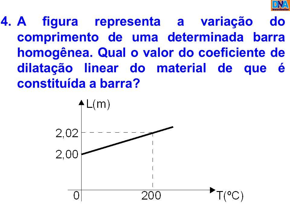 A figura representa a variação do comprimento de uma determinada barra homogênea.