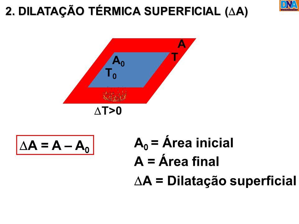 DA = Dilatação superficial