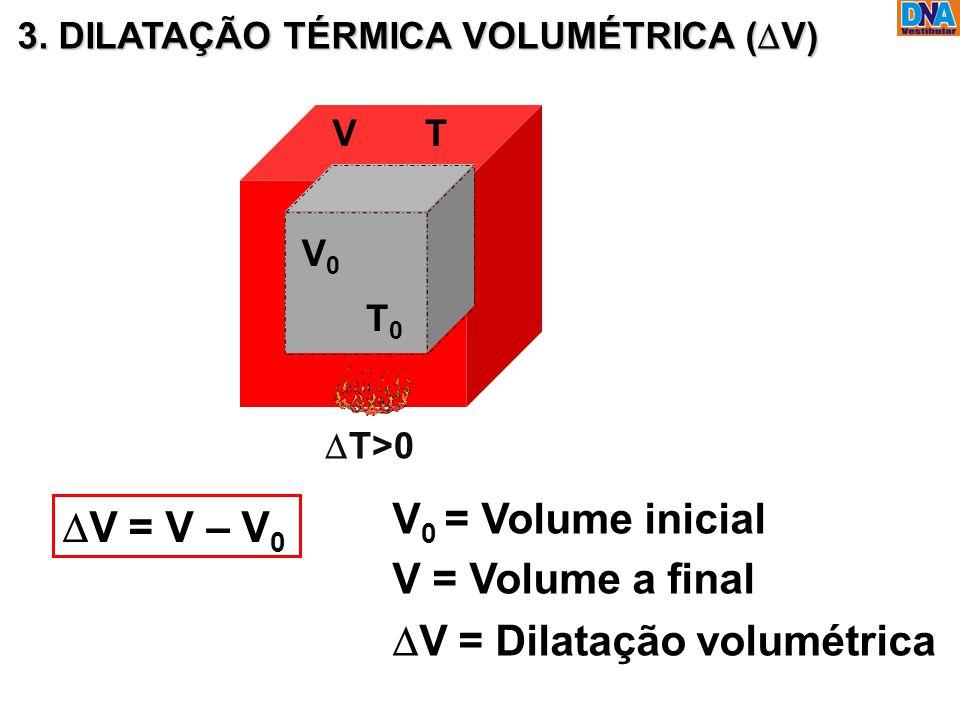 DV = Dilatação volumétrica