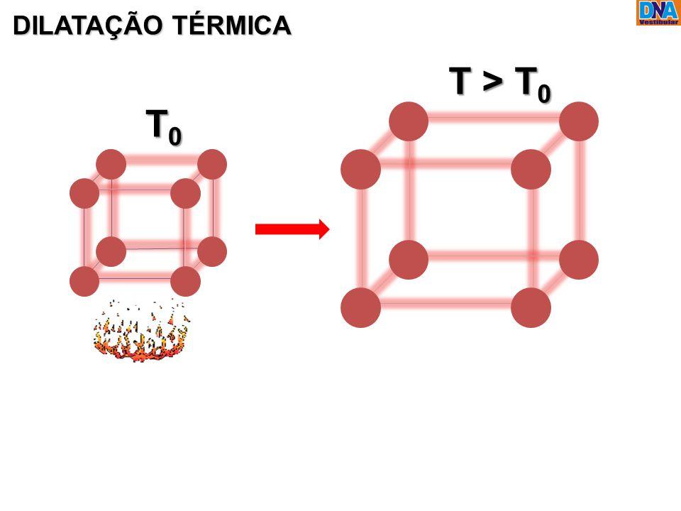DILATAÇÃO TÉRMICA T > T0 T0