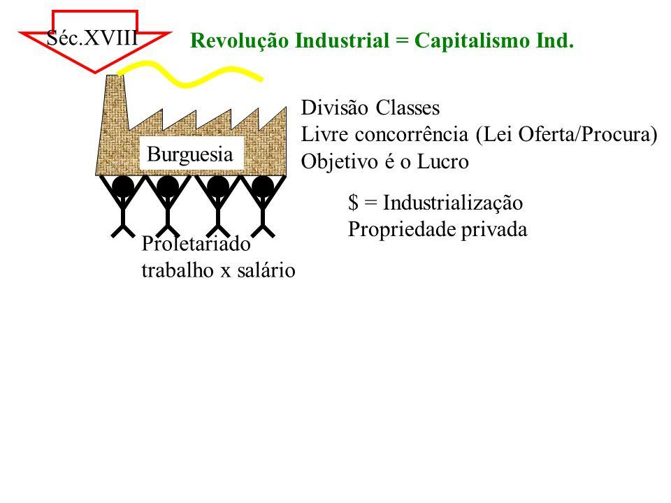Séc.XVIII Revolução Industrial = Capitalismo Ind. Burguesia. Divisão Classes. Livre concorrência (Lei Oferta/Procura)