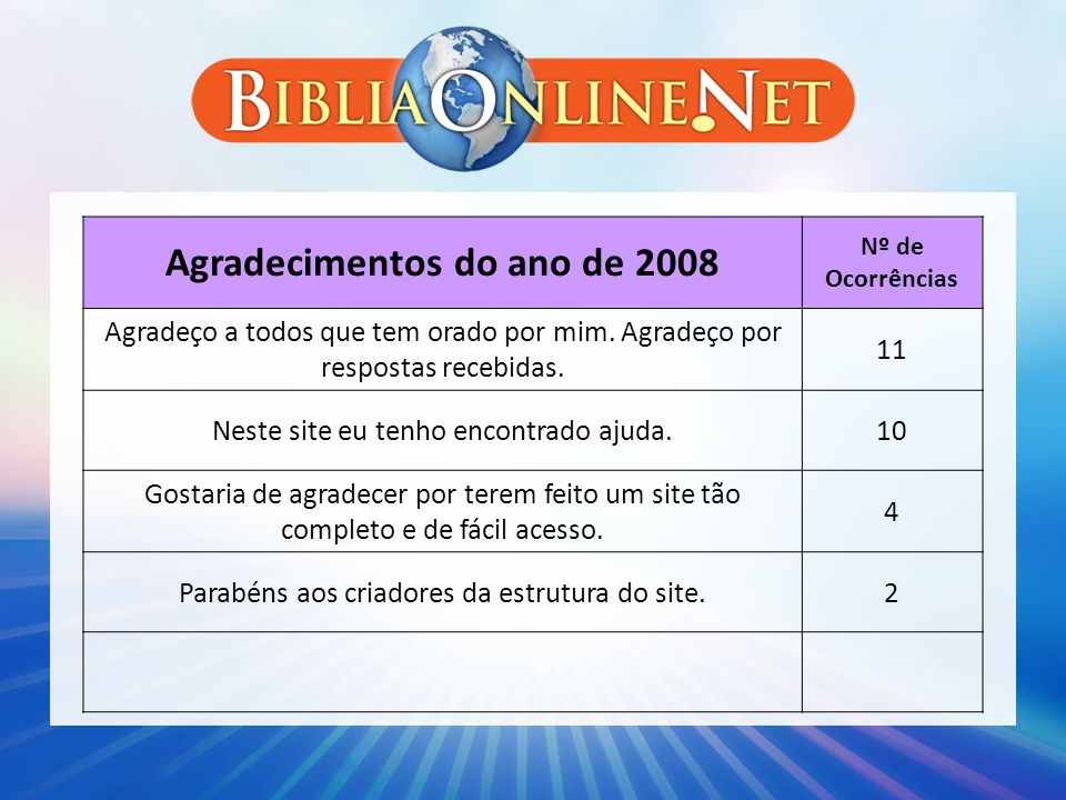 Agradecimentos do ano de 2008