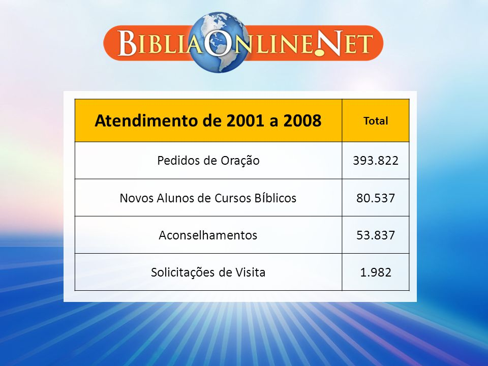 Atendimento de 2001 a 2008 Pedidos de Oração 393.822