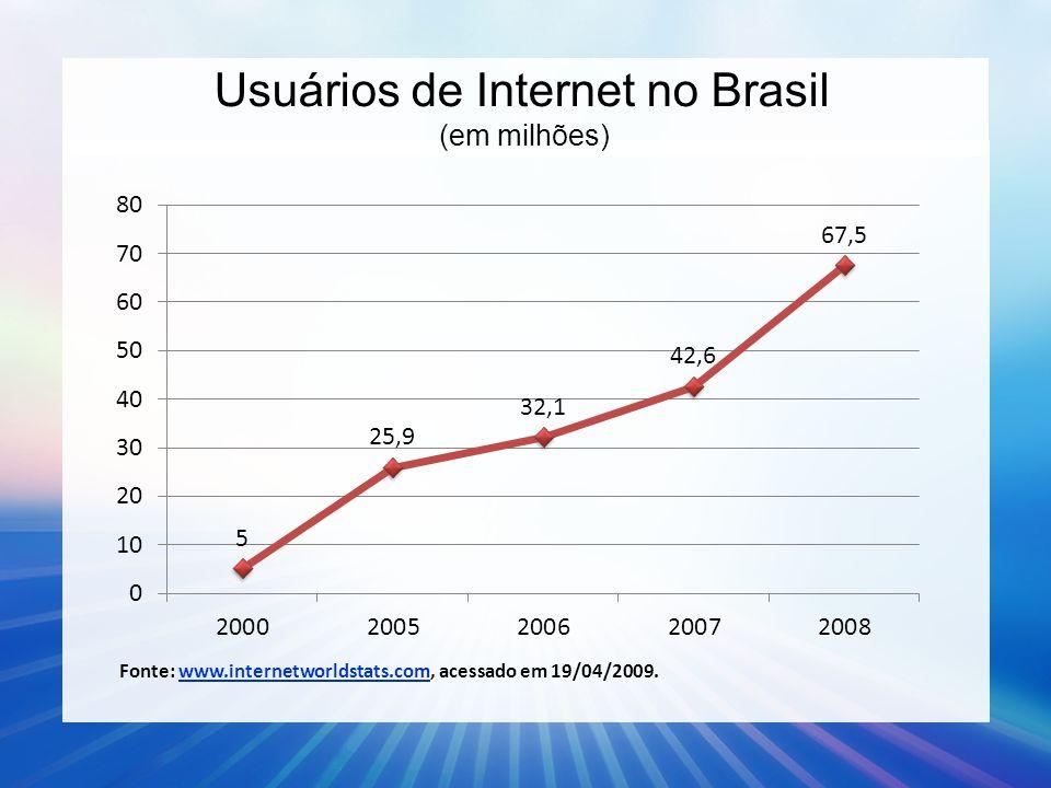 Usuários de Internet no Brasil (em milhões)