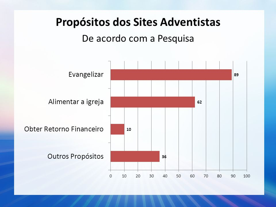 Propósitos dos Sites Adventistas