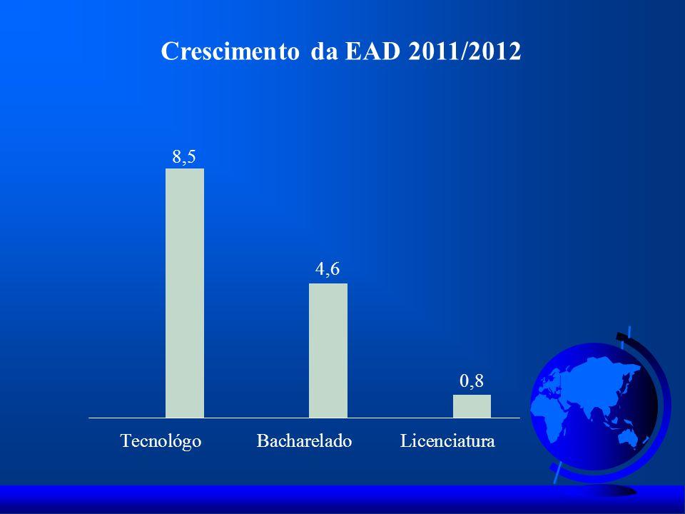 Crescimento da EAD 2011/2012