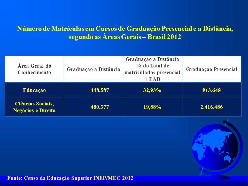 Número de Matrículas em Cursos de Graduação Presencial e a Distância, segundo as Áreas Gerais – Brasil 2012