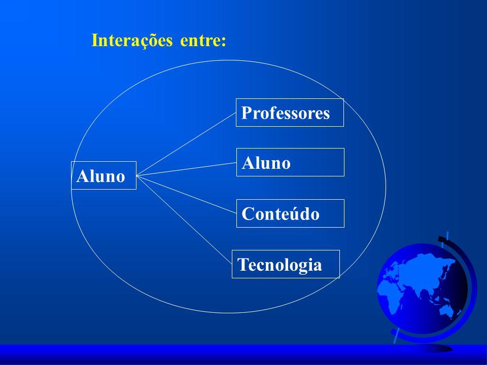 Interações entre: Professores Aluno Aluno Conteúdo Tecnologia