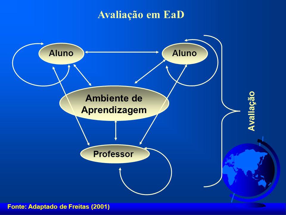 Avaliação em EaD Ambiente de Aprendizagem Aluno Avaliação Professor