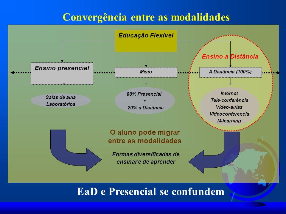 Convergência entre as modalidades