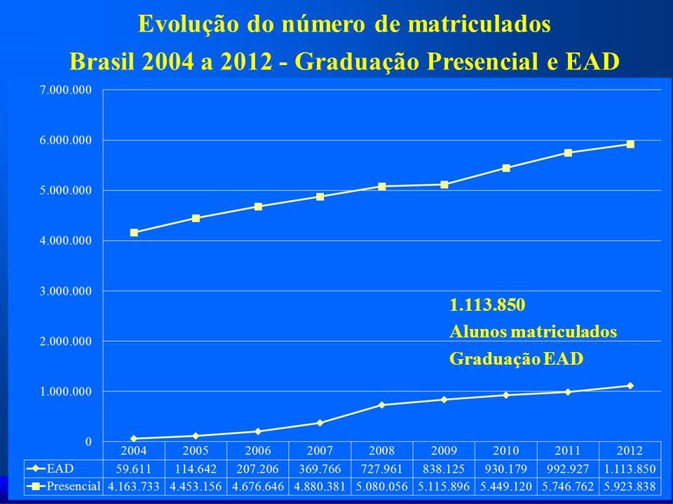 Evolução do número de matriculados